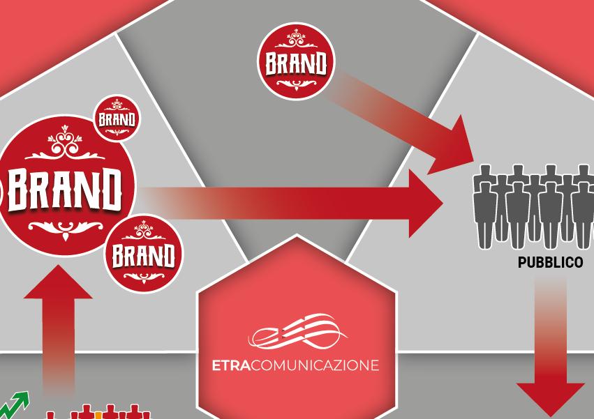 Ciclo della vita di un Brand